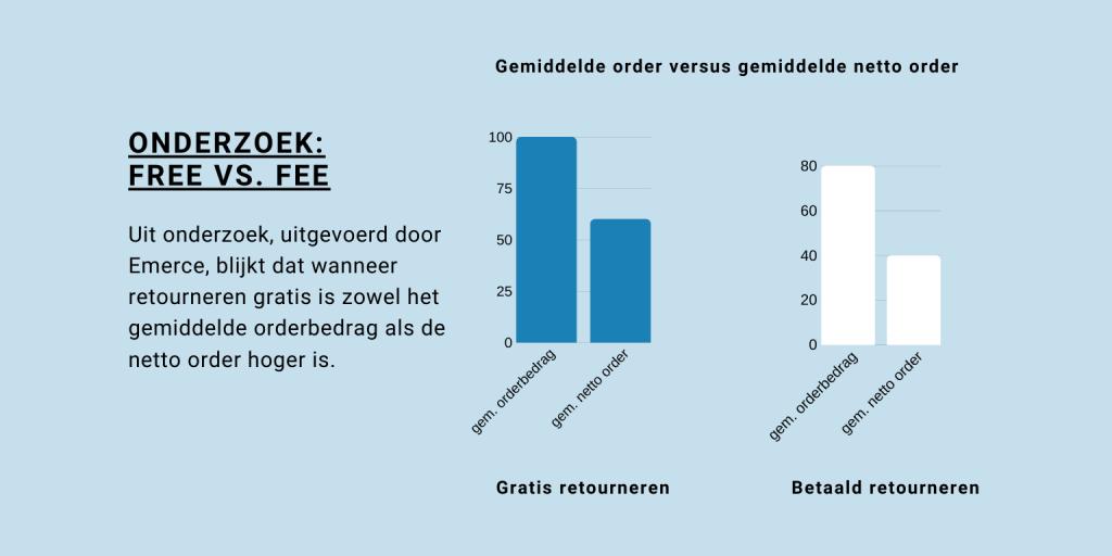 Gemiddelde order versus gemiddelde netto order
