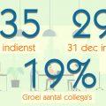 Alembo resultaten 2021