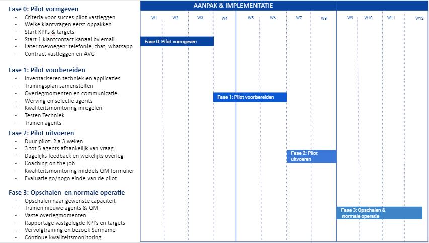 voorbeeld aanpak klantenservice offshoren naar Suriname Alembo